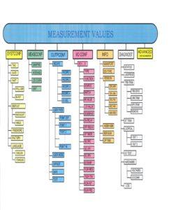 Vo turbidity meter program structure